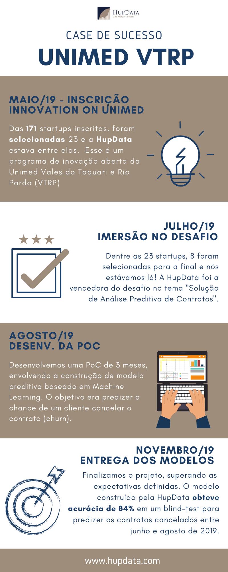 infográfico case unimed vtpr