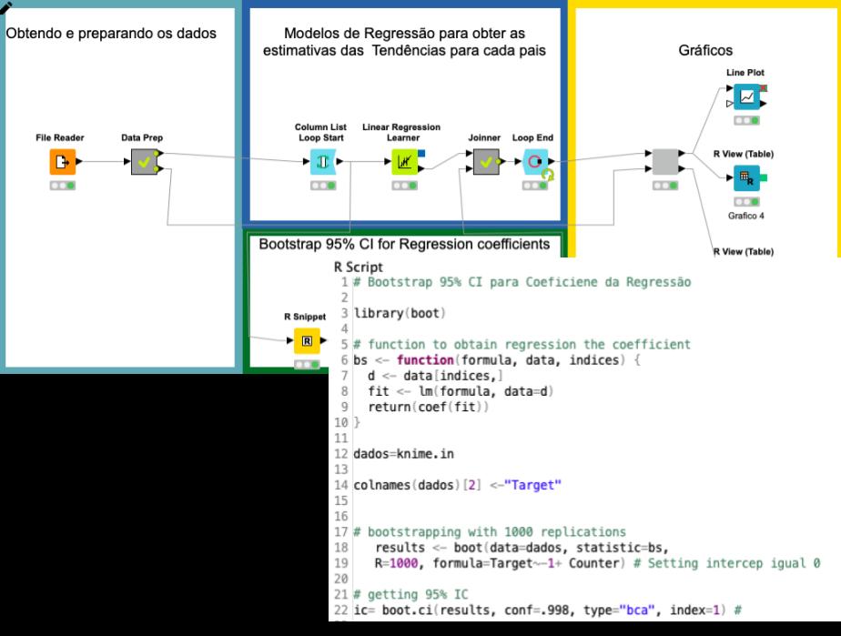 KNIME Workflow com integração com R.
